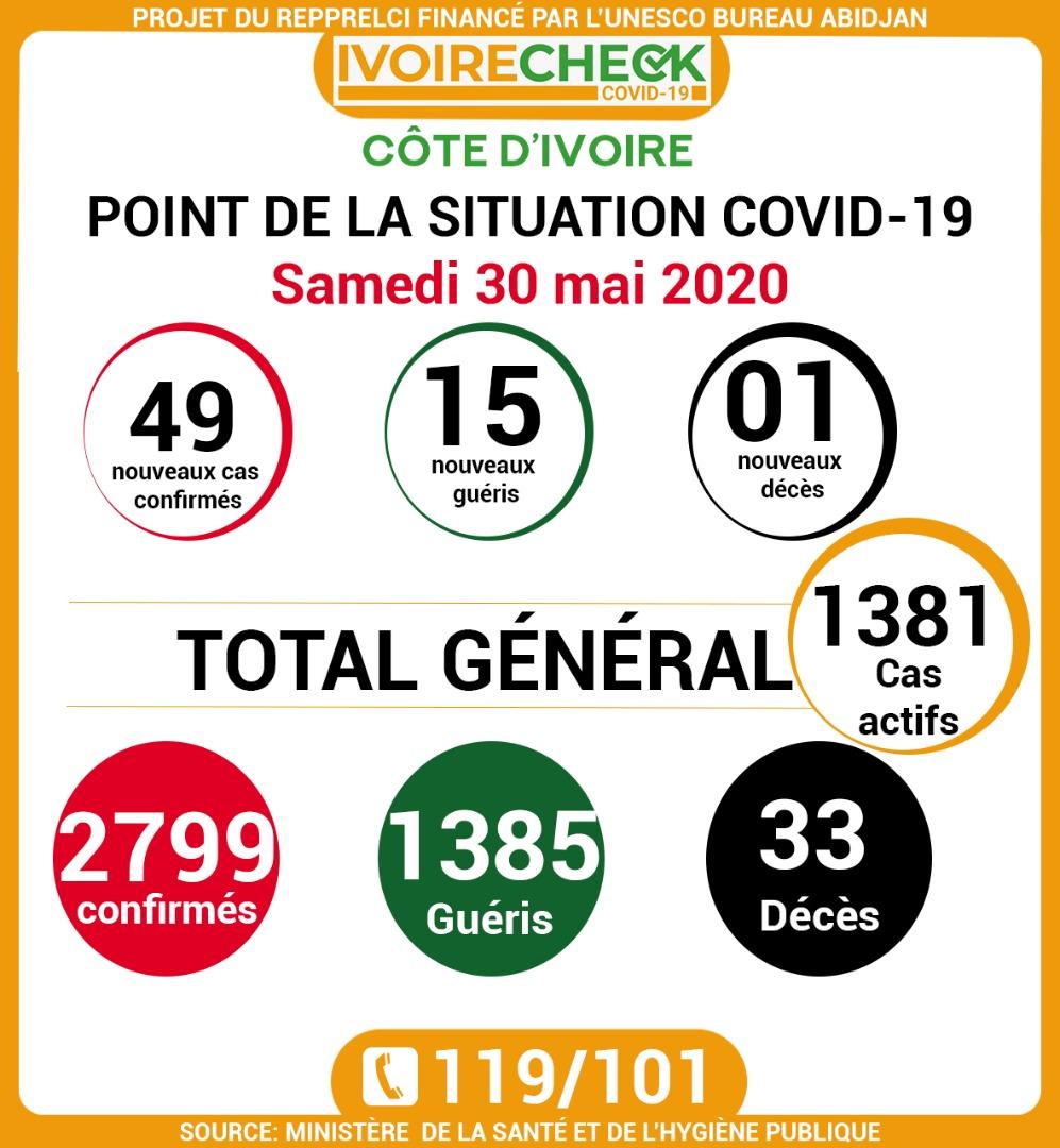 Côte-d'Ivoire / Covid 19
