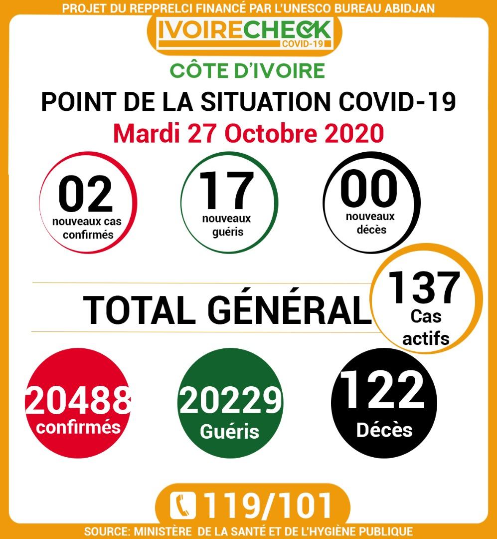 Côte d'Ivoire / situation COVID19